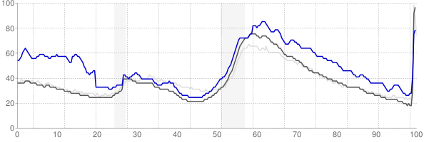 Sebring, Florida monthly unemployment rate chart